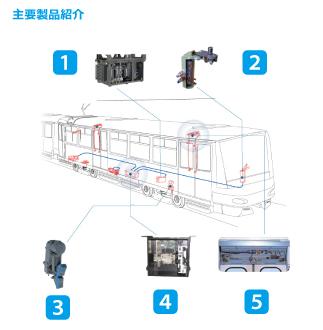 鉄道部主要製品紹介